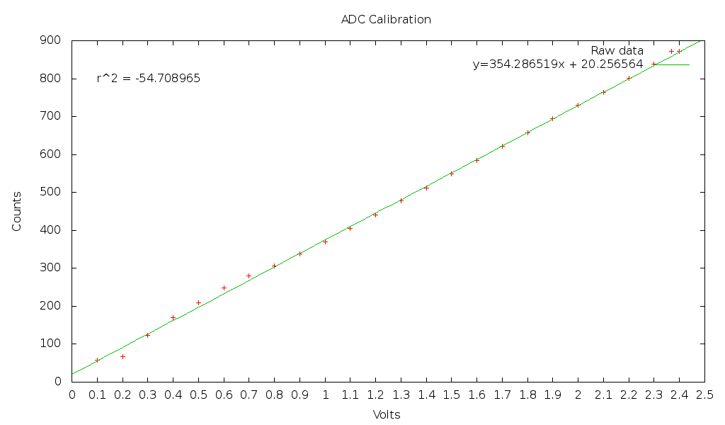 Graph of ADC3 calibration