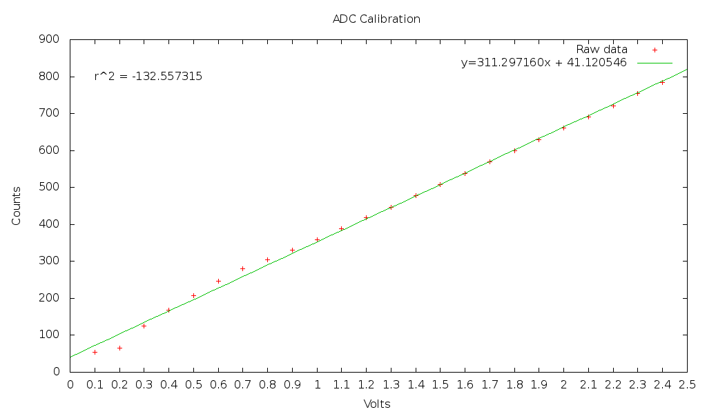 Graph of ADC5 calibration