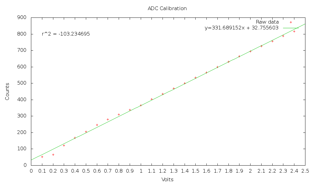 Graph of ADC6 calibration